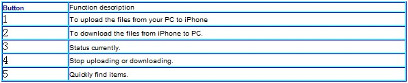transfer iphone files to pc