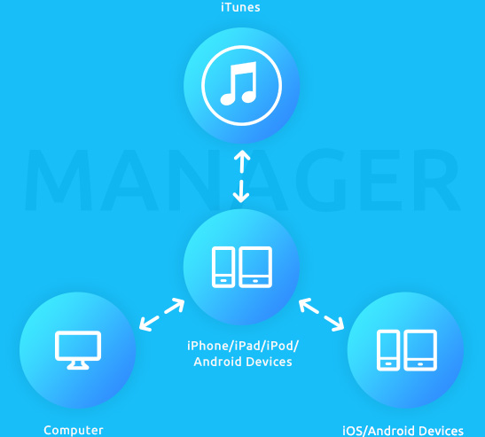 transfer iTunes to iPhone,iPad,iPod and Android